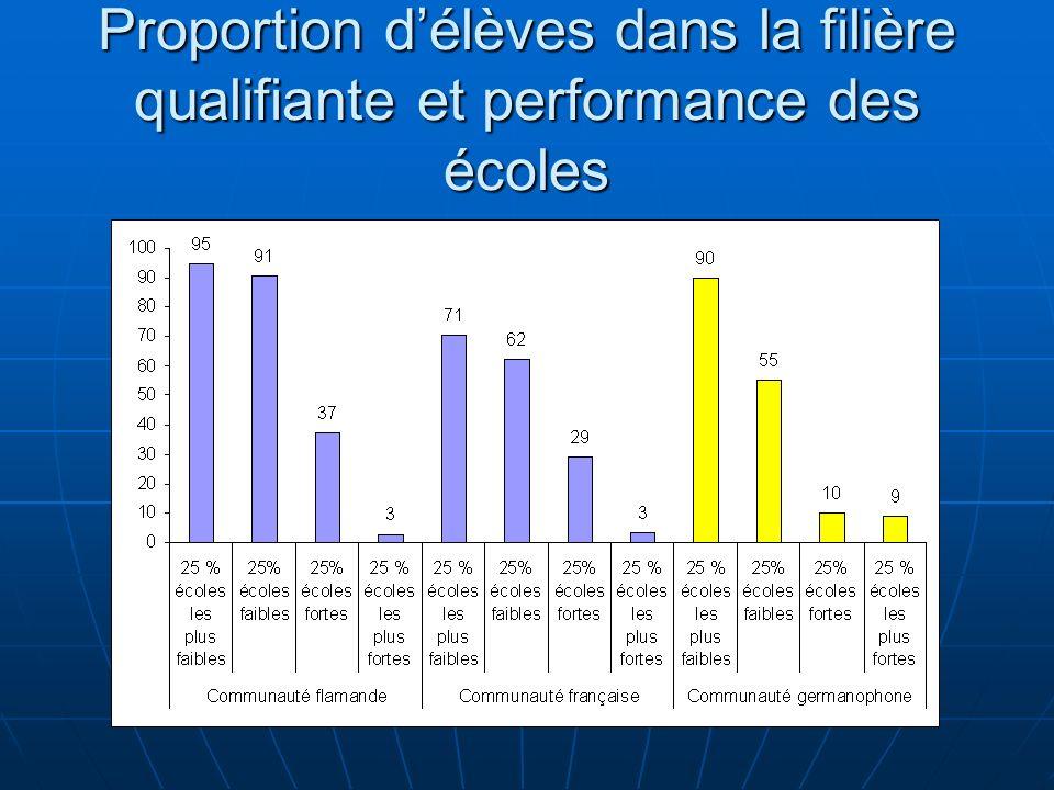 Proportion délèves dans la filière qualifiante et performance des écoles
