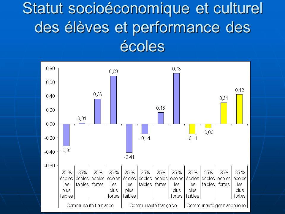 Statut socioéconomique et culturel des élèves et performance des écoles