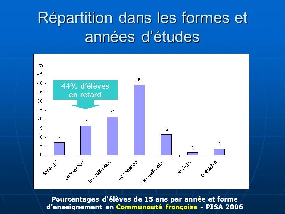 Répartition dans les formes et années détudes Pourcentages d'élèves de 15 ans par année et forme d'enseignement en Communauté française - PISA 2006 44