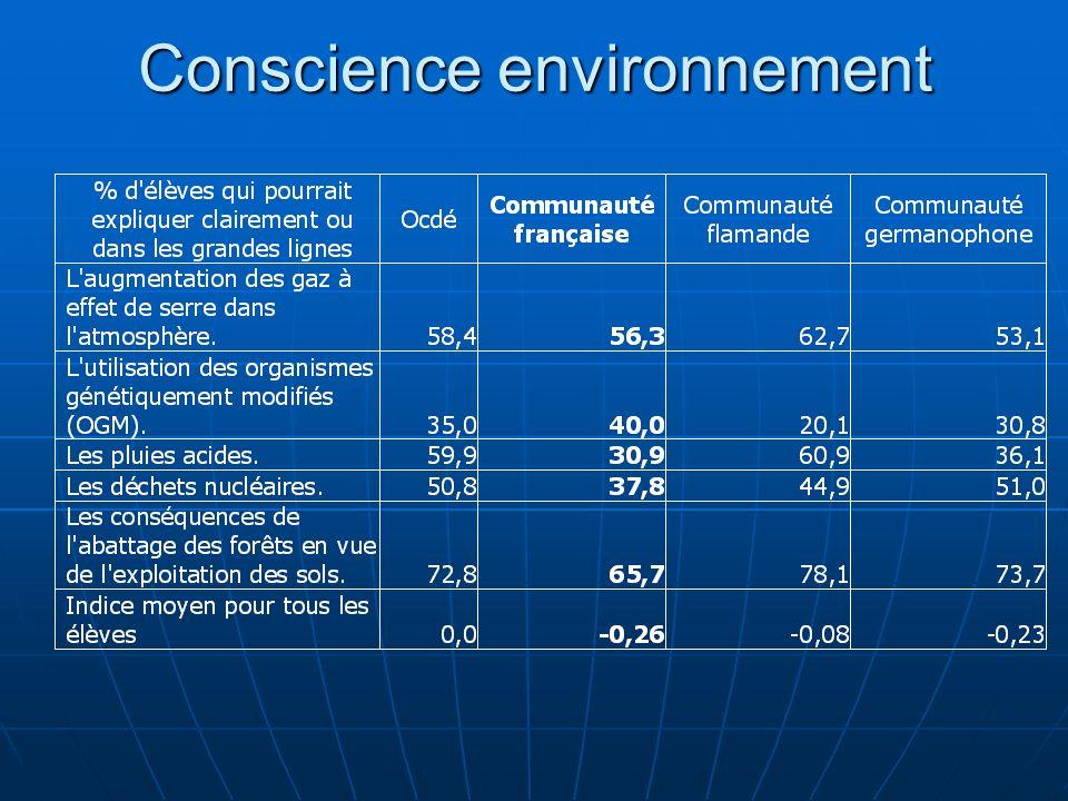 Conscience environnement