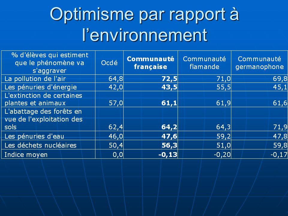 Optimisme par rapport à lenvironnement