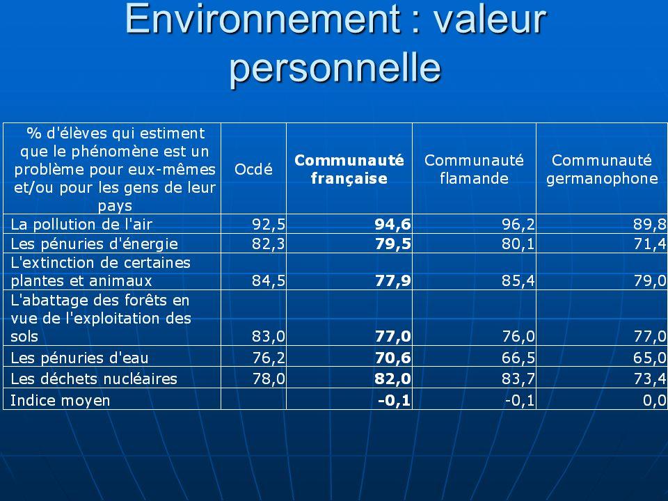 Environnement : valeur personnelle
