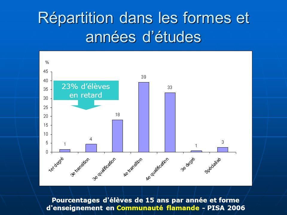 Répartition dans les formes et années détudes Pourcentages d'élèves de 15 ans par année et forme d'enseignement en Communauté flamande - PISA 2006 23%