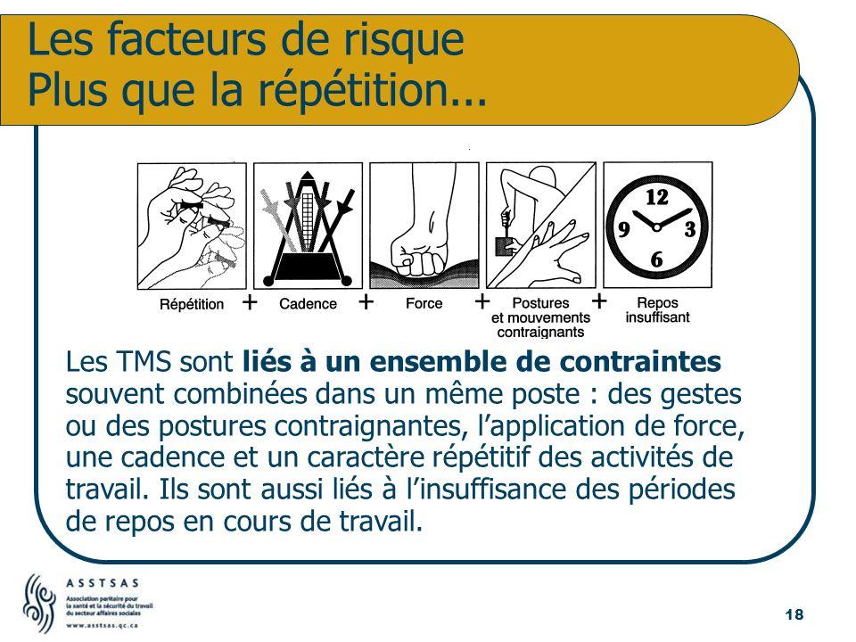 Les TMS sont liés à un ensemble de contraintes souvent combinées dans un même poste : des gestes ou des postures contraignantes, lapplication de force