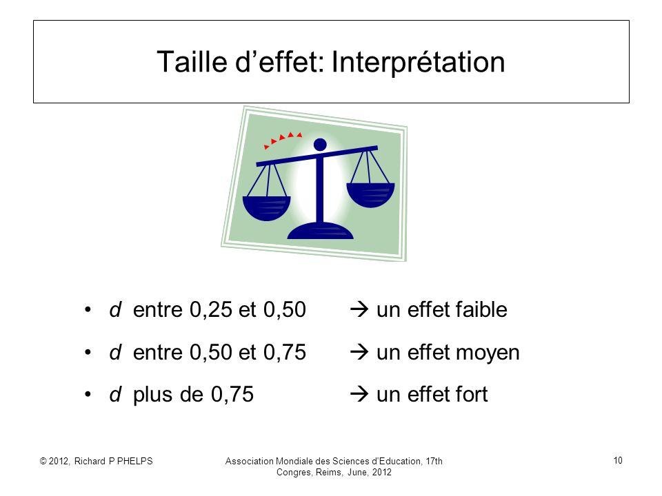 © 2012, Richard P PHELPSAssociation Mondiale des Sciences d'Education, 17th Congres, Reims, June, 2012 10 Taille deffet: Interprétation d entre 0,25 e