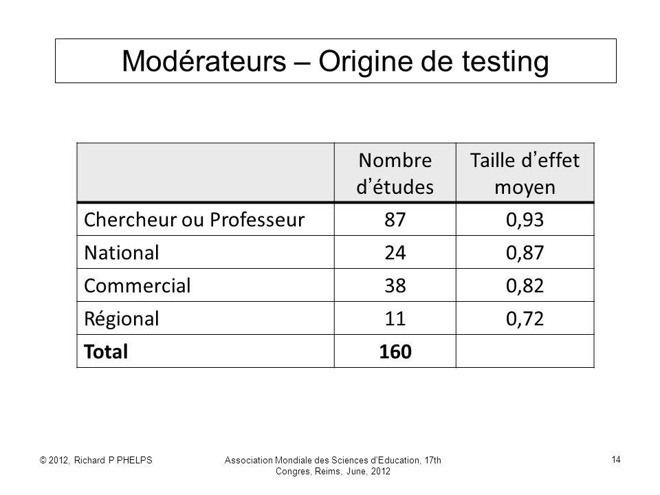 © 2012, Richard P PHELPSAssociation Mondiale des Sciences d'Education, 17th Congres, Reims, June, 2012 14 Modérateurs – Origine de testing Nombre d ét