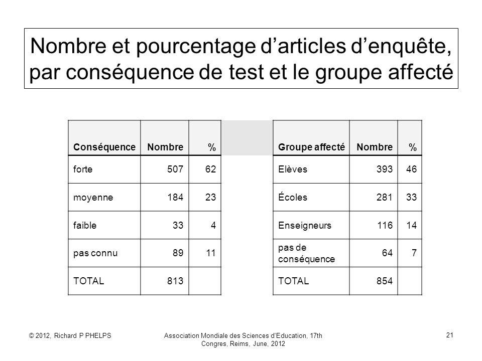 © 2012, Richard P PHELPSAssociation Mondiale des Sciences d'Education, 17th Congres, Reims, June, 2012 21 Nombre et pourcentage darticles denquête, pa