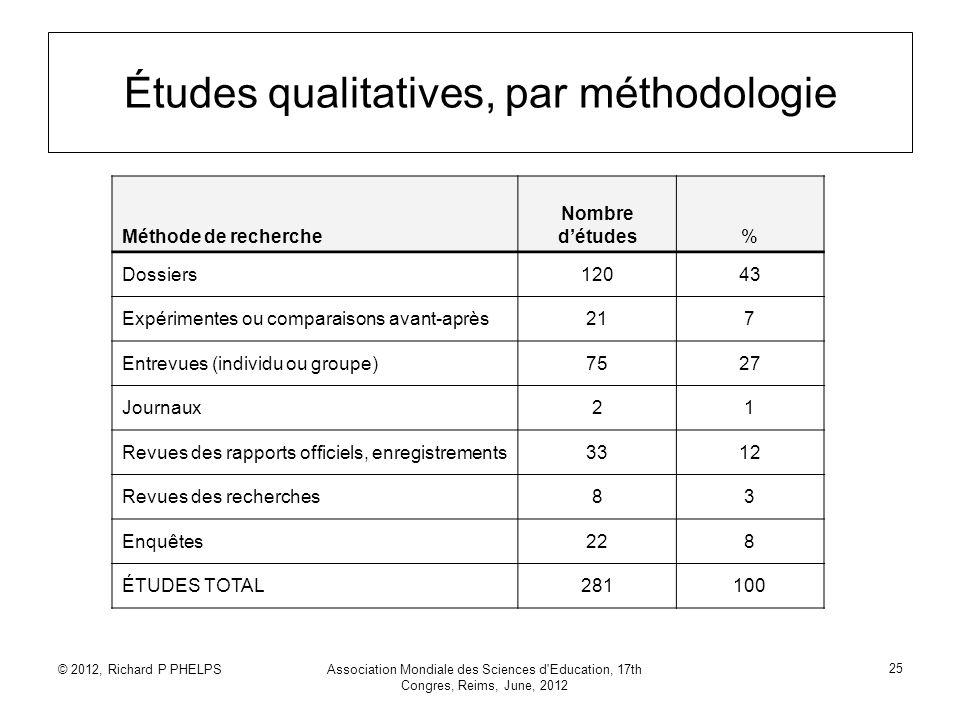 © 2012, Richard P PHELPSAssociation Mondiale des Sciences d'Education, 17th Congres, Reims, June, 2012 25 Études qualitatives, par méthodologie Méthod