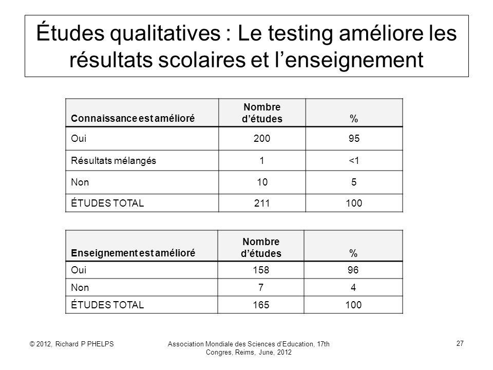 © 2012, Richard P PHELPSAssociation Mondiale des Sciences d'Education, 17th Congres, Reims, June, 2012 27 Études qualitatives : Le testing améliore le