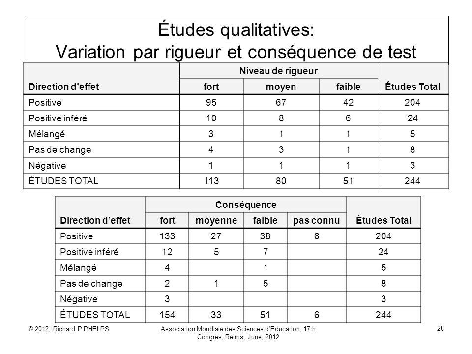 © 2012, Richard P PHELPSAssociation Mondiale des Sciences d'Education, 17th Congres, Reims, June, 2012 28 Études qualitatives: Variation par rigueur e
