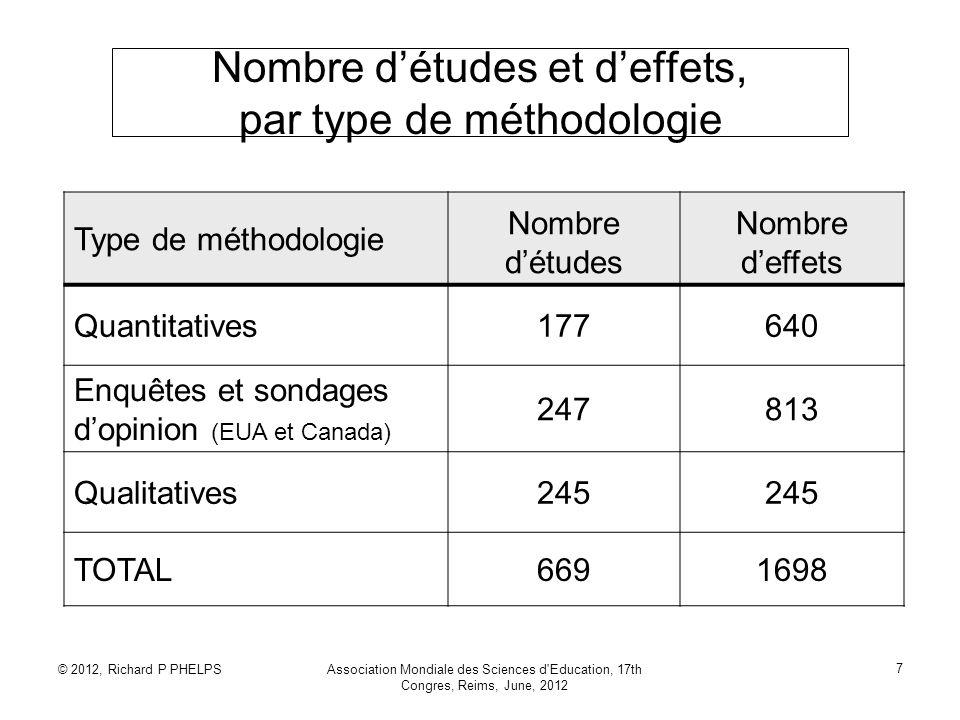 © 2012, Richard P PHELPSAssociation Mondiale des Sciences d Education, 17th Congres, Reims, June, 2012 8 Taille deffet: d de Cohen d = (Y E - Y C ) / S pool Y E = moyenne du groupe expérimental Y C = moyenne du groupe contrôlé S pool = déviation standardisé