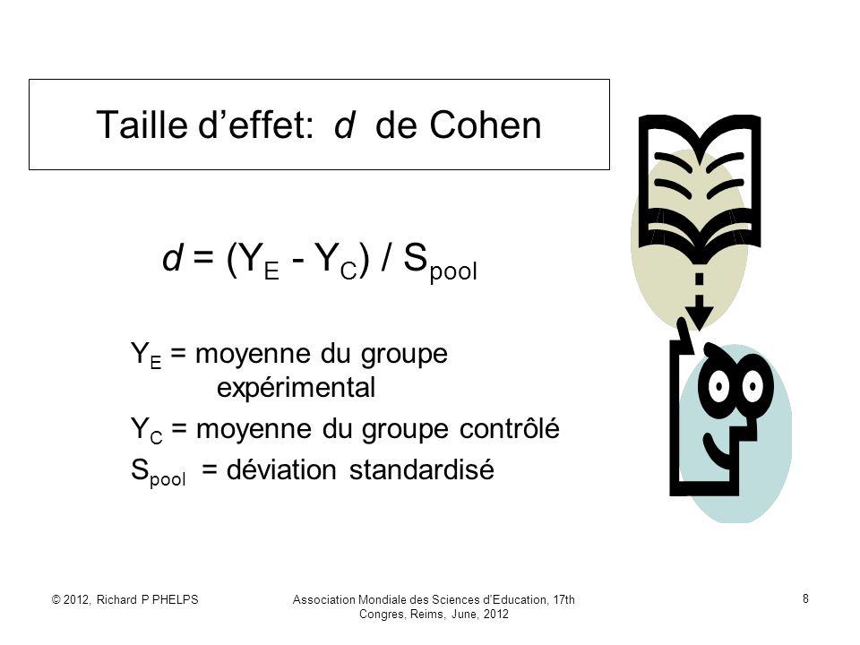 © 2012, Richard P PHELPSAssociation Mondiale des Sciences d Education, 17th Congres, Reims, June, 2012 9 Taille deffet: Autres formules d = t*((n 1 +n 2 /n 1 *n 2 )^0,5 d = 2r/(1-r²)^0,5 d = (Y E avant -Y E après -Y C avant + Y C après )/S pool après