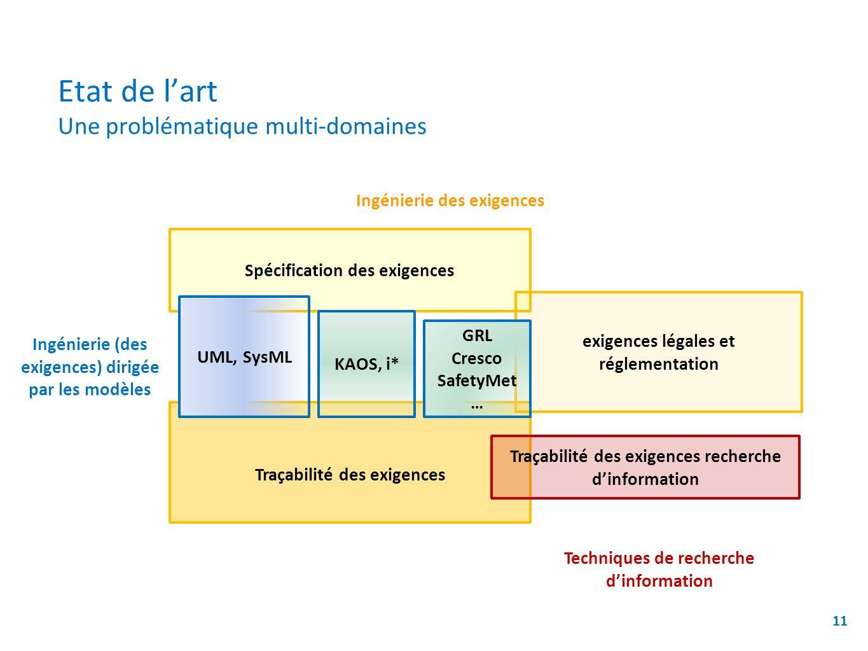 Etat de lart Une problématique multi-domaines 11 Ingénierie des exigences Ingénierie (des exigences) dirigée par les modèles Techniques de recherche d