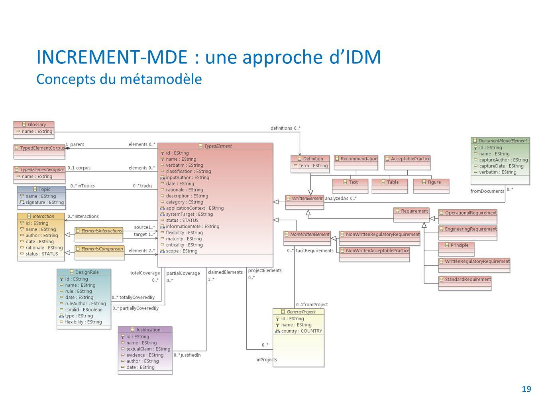 INCREMENT-MDE : une approche dIDM Concepts du métamodèle 19