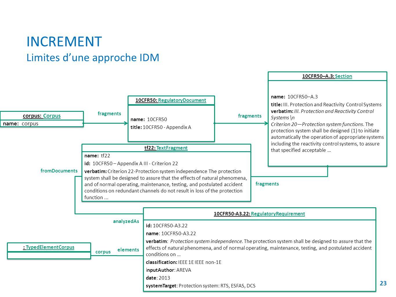 INCREMENT Limites dune approche IDM 23 10CFR50: RegulatoryDocument name: 10CFR50 title: 10CFR50 - Appendix A name: 10CFR50 title: 10CFR50 - Appendix A