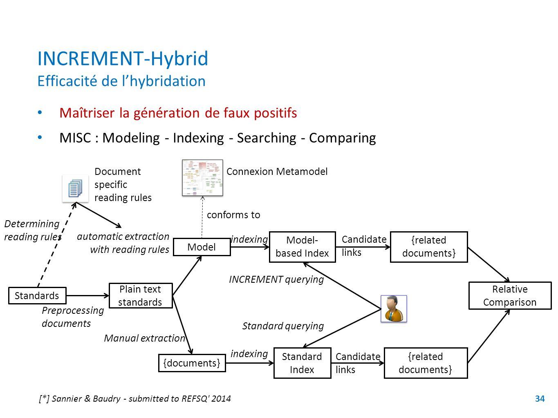 INCREMENT-Hybrid Efficacité de lhybridation Maîtriser la génération de faux positifs MISC : Modeling - Indexing - Searching - Comparing 34 Standards {