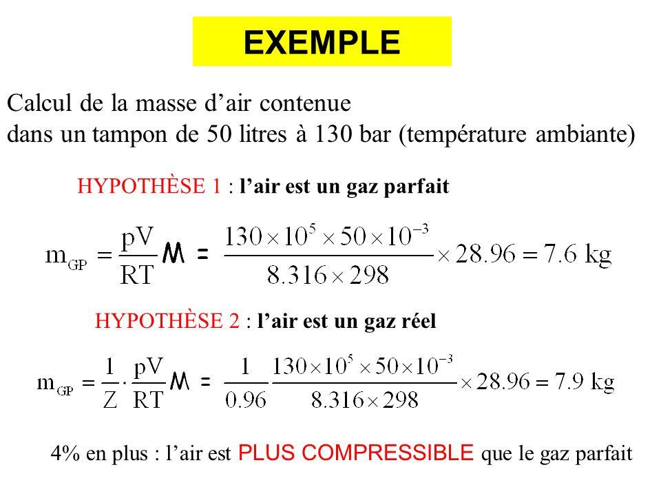 EXEMPLE Calcul de la masse dair contenue dans un tampon de 50 litres à 130 bar (température ambiante) HYPOTHÈSE 1 : lair est un gaz parfait HYPOTHÈSE 2 : lair est un gaz réel 4% en plus : lair est PLUS COMPRESSIBLE que le gaz parfait