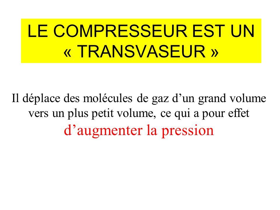 LE COMPRESSEUR EST UN « TRANSVASEUR » Il déplace des molécules de gaz dun grand volume vers un plus petit volume, ce qui a pour effet daugmenter la pression