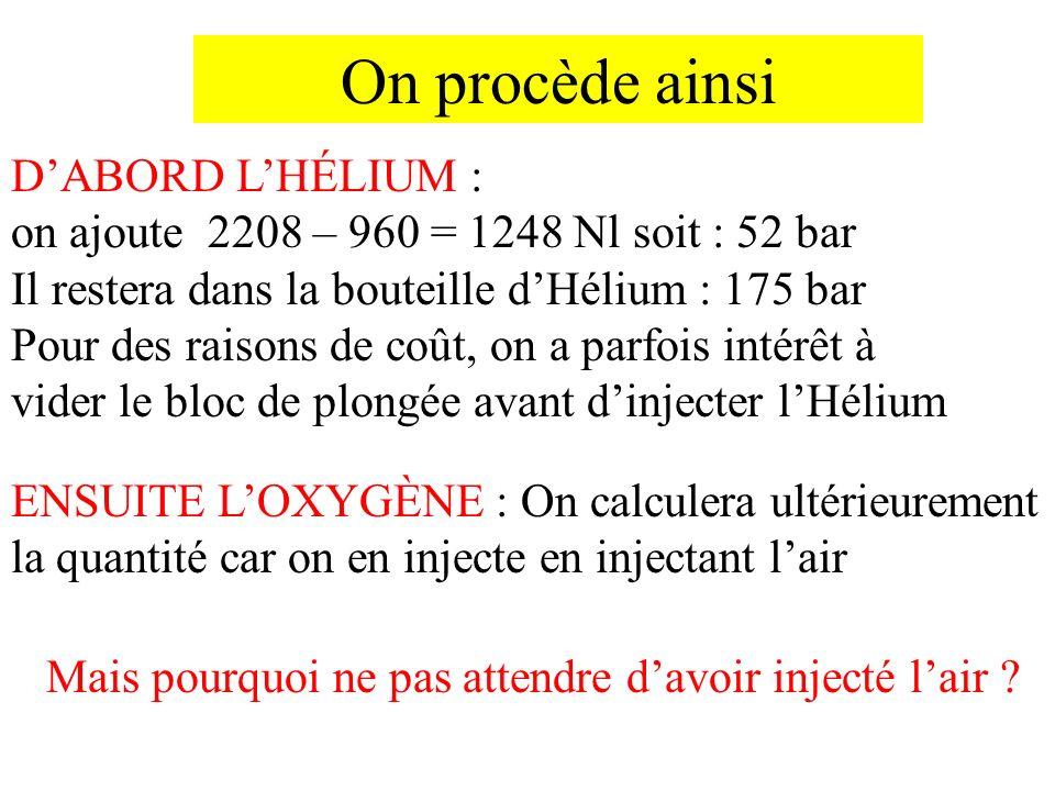 On procède ainsi DABORD LHÉLIUM : on ajoute 2208 – 960 = 1248 Nl soit : 52 bar Il restera dans la bouteille dHélium : 175 bar Pour des raisons de coût, on a parfois intérêt à vider le bloc de plongée avant dinjecter lHélium ENSUITE LOXYGÈNE : On calculera ultérieurement la quantité car on en injecte en injectant lair Mais pourquoi ne pas attendre davoir injecté lair ?