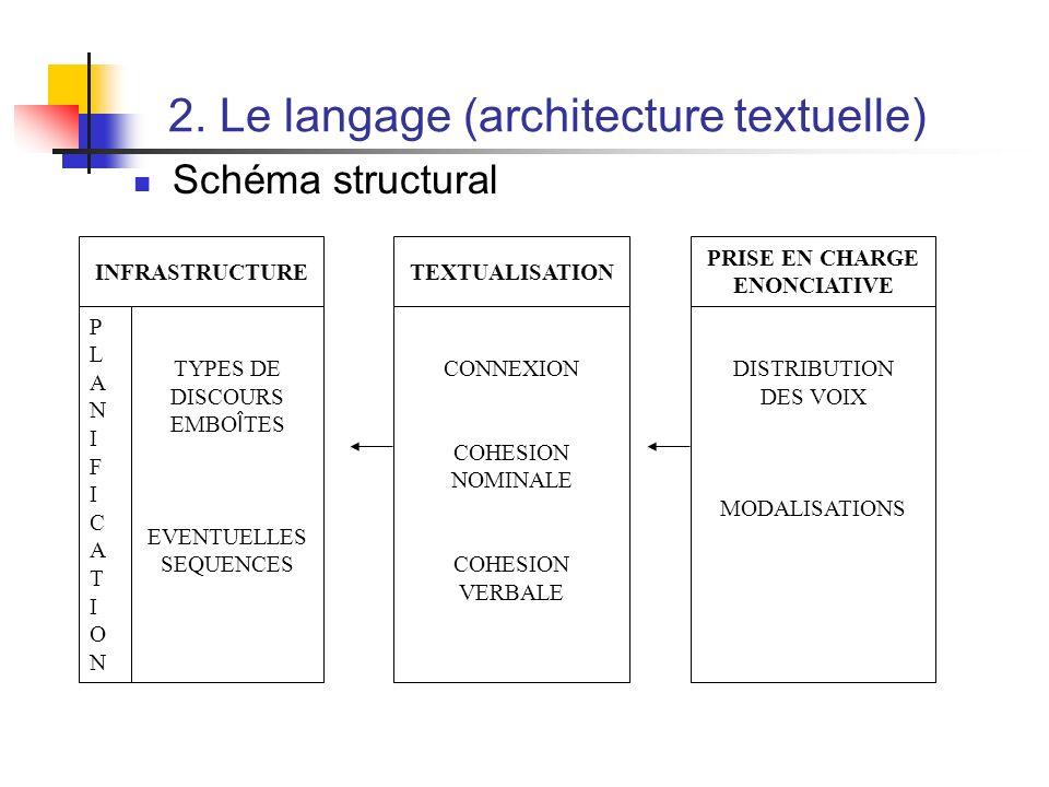 2. Le langage (architecture textuelle) Schéma structural INFRASTRUCTURE PLANIFICATIONPLANIFICATION TYPES DE DISCOURS EMBO Î TES EVENTUELLES SEQUENCES