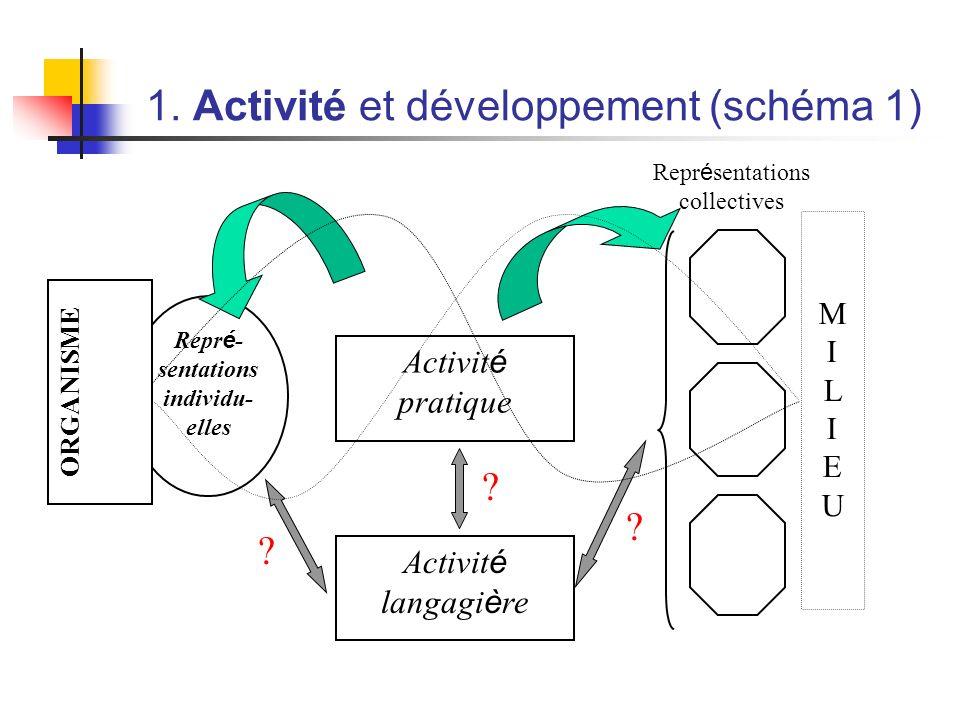 1. Activité et développement (schéma 1) Repr é - sentations individu- elles Repr é sentations collectives Activit é langagi è re ? ? ? Activit é prati