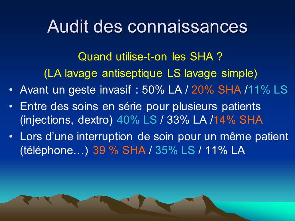 Audit des connaissances Quand utilise-t-on les SHA .