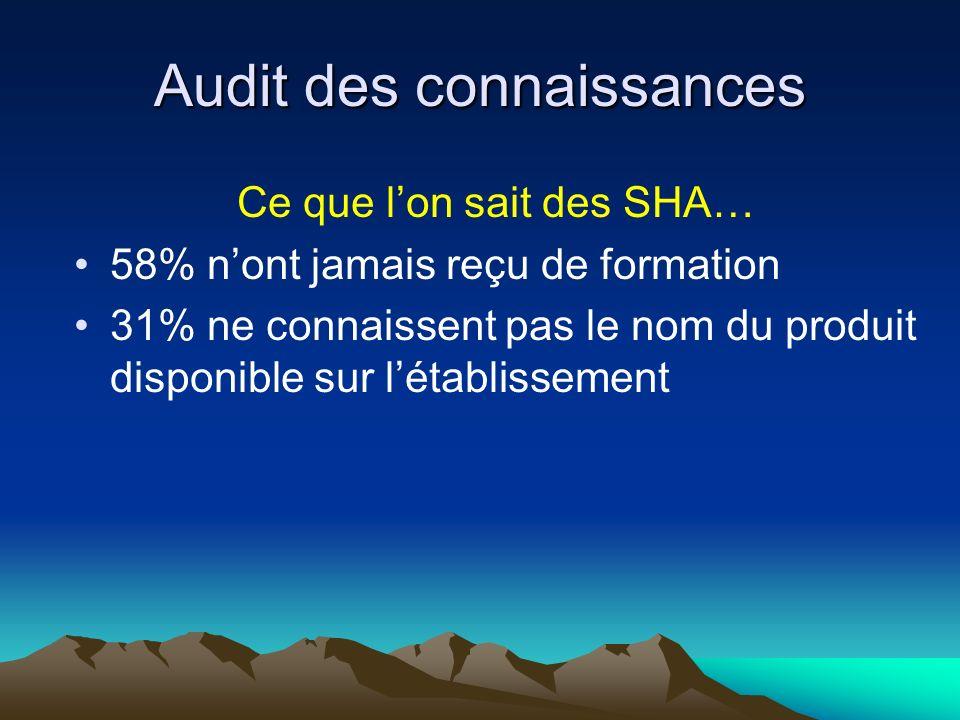 Audit des connaissances Ce que lon sait des SHA… 58% nont jamais reçu de formation 31% ne connaissent pas le nom du produit disponible sur létablissement