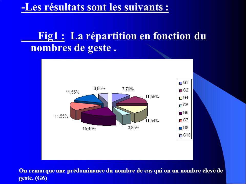-Les résultats sont les suivants : Fig1 : La répartition en fonction du nombres de geste. 7,70% 11,55% 11,54% 3,85% 15,40% 11,55% 3,85% G1 G2 G4 G5 G6