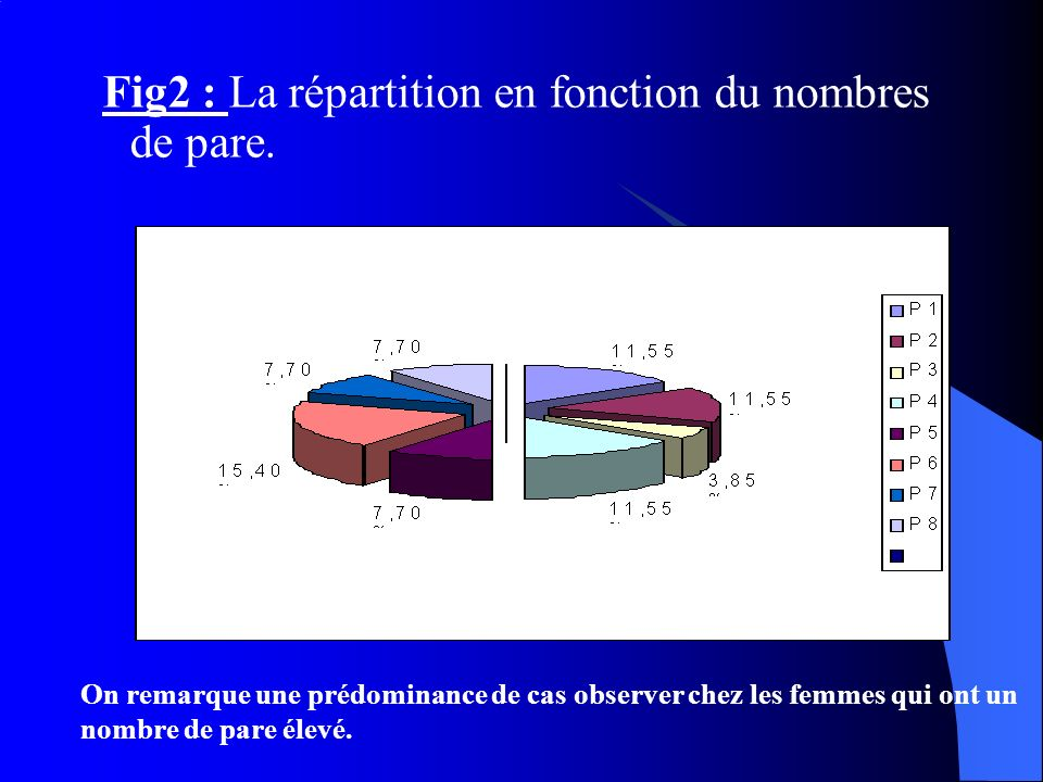 Fig2 : La répartition en fonction du nombres de pare. On remarque une prédominance de cas observer chez les femmes qui ont un nombre de pare élevé.