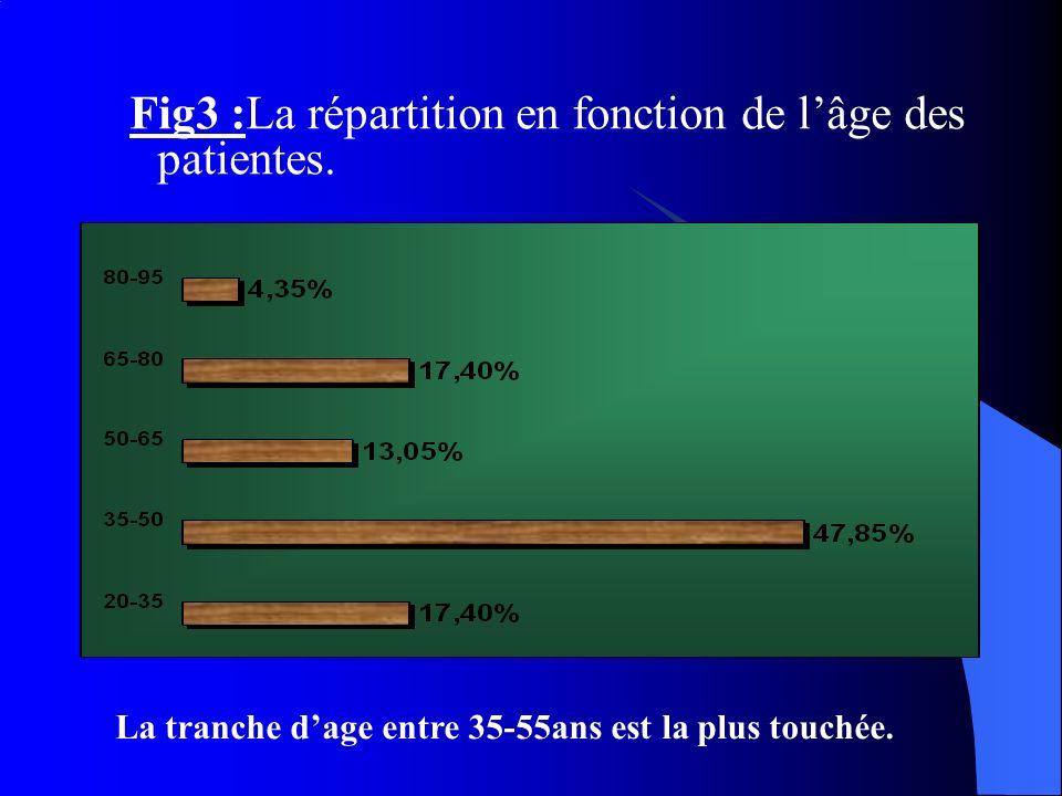 Fig3 :La répartition en fonction de lâge des patientes. La tranche dage entre 35-55ans est la plus touchée.