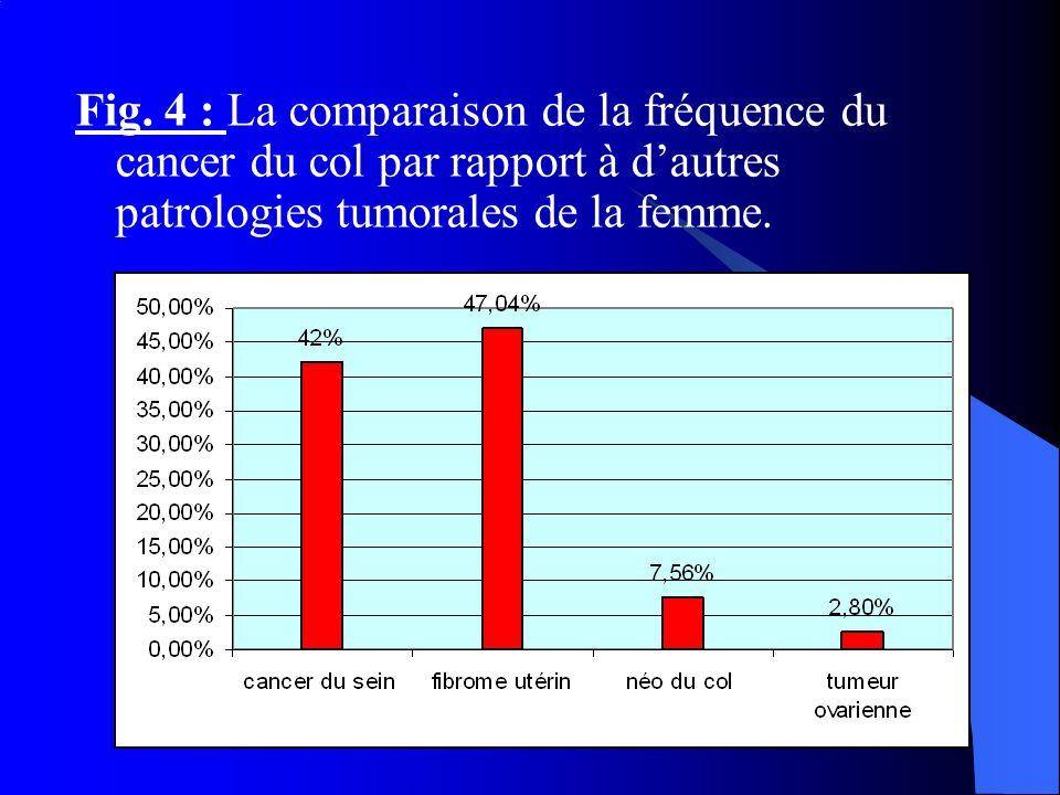 Fig. 4 : La comparaison de la fréquence du cancer du col par rapport à dautres patrologies tumorales de la femme.