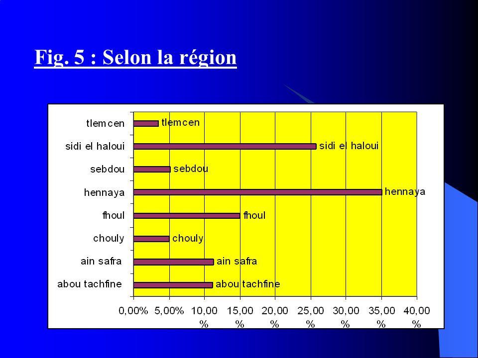 Fig. 5 : Selon la région