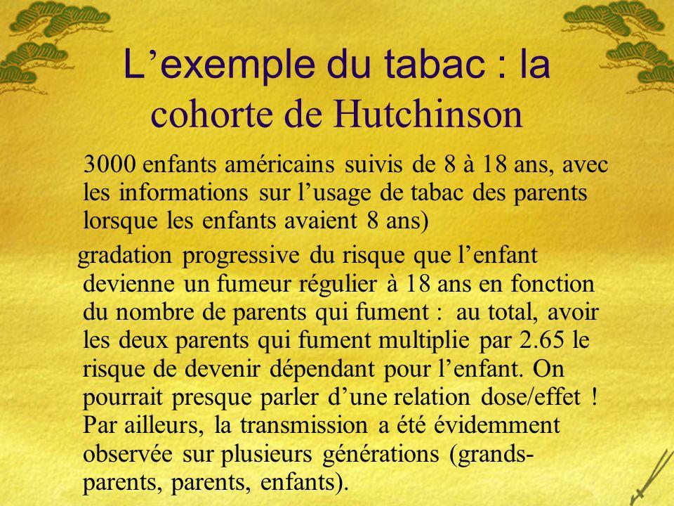 L exemple du tabac : la cohorte de Hutchinson 3000 enfants américains suivis de 8 à 18 ans, avec les informations sur lusage de tabac des parents lors
