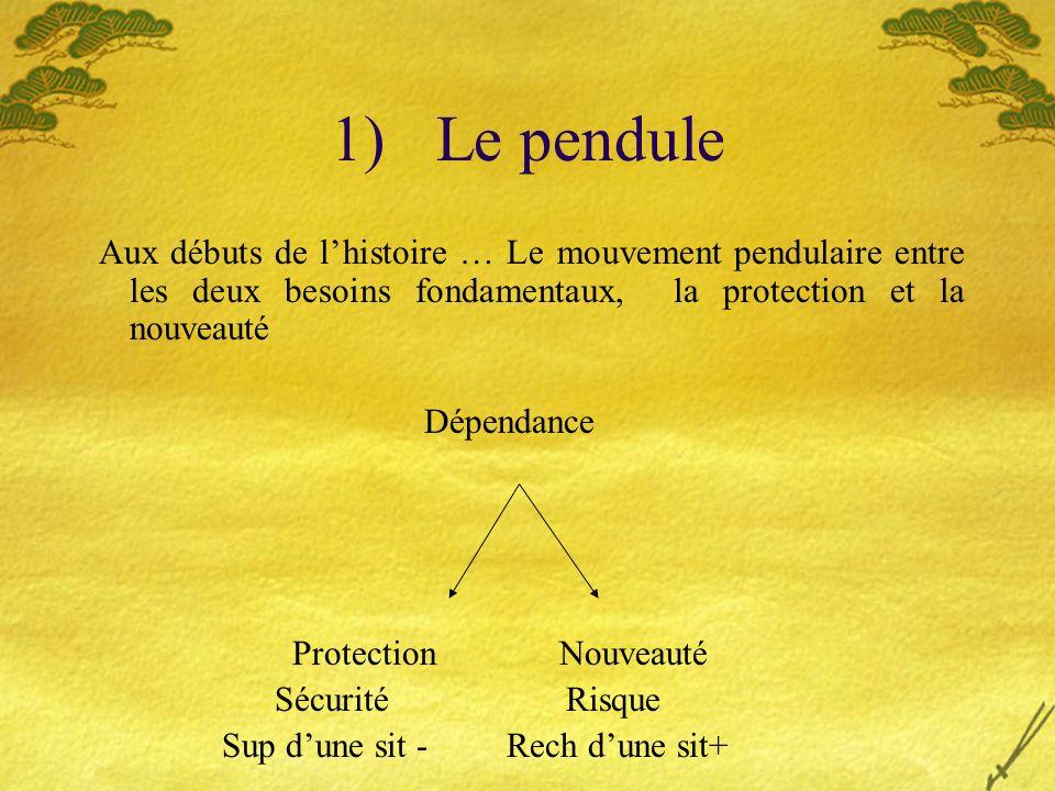 1)Le pendule Aux débuts de lhistoire … Le mouvement pendulaire entre les deux besoins fondamentaux, la protection et la nouveauté Dépendance Protectio
