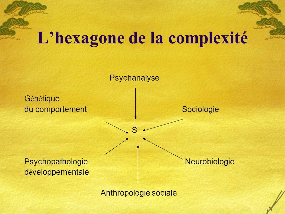 Lhexagone de la complexité Psychanalyse G é n é tique du comportement Sociologie S Psychopathologie Neurobiologie d é veloppementale Anthropologie soc