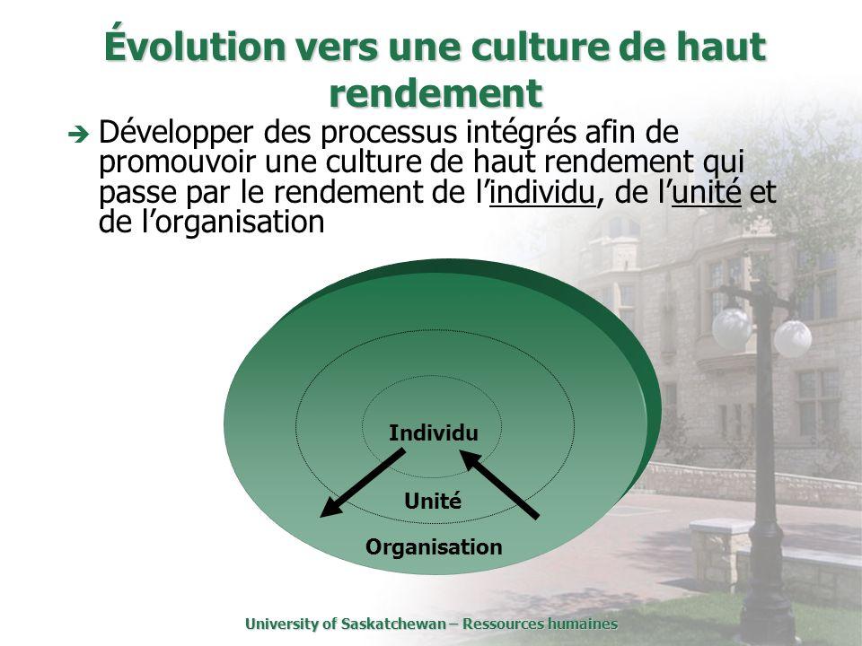University of Saskatchewan – Ressources humaines Évolution vers une culture de haut rendement Développer des processus intégrés afin de promouvoir une culture de haut rendement qui passe par le rendement de lindividu, de lunité et de lorganisation Individu Unité Organisation