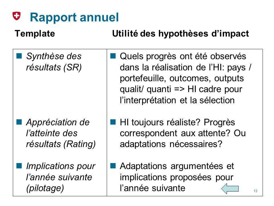 Rapport annuel Template Synthèse des résultats (SR) Appréciation de latteinte des résultats (Rating) Implications pour lannée suivante (pilotage) Util