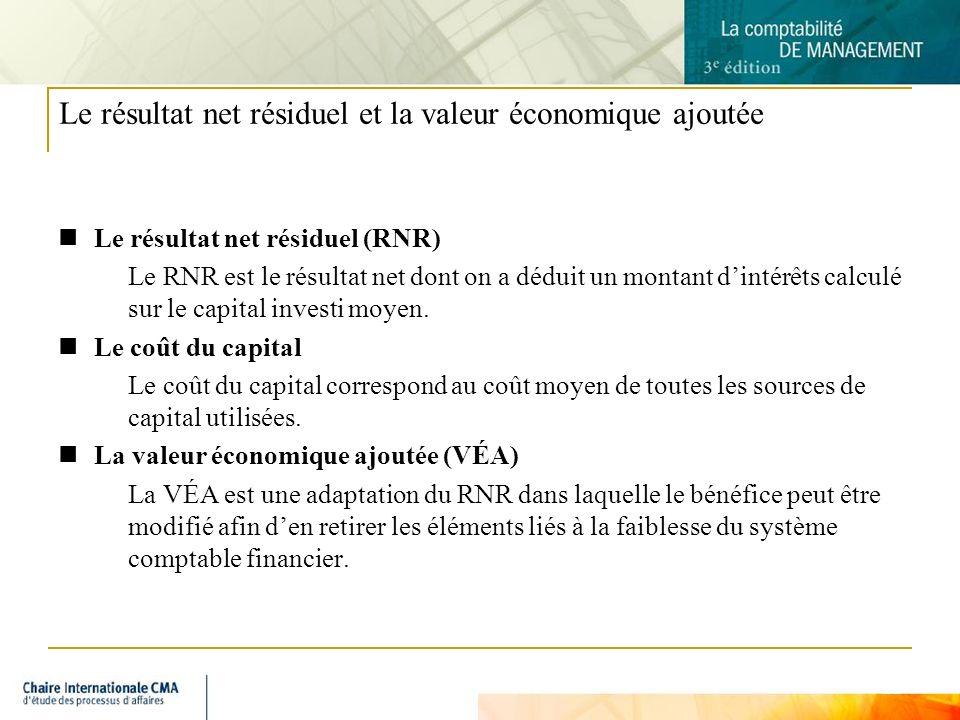 11 Le résultat net résiduel et la valeur économique ajoutée Le résultat net résiduel (RNR) Le RNR est le résultat net dont on a déduit un montant dintérêts calculé sur le capital investi moyen.