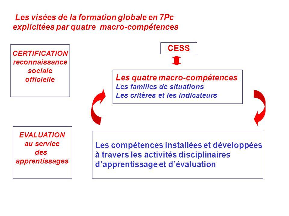 Les visées de la formation globale en 7Pc explicitées par quatre macro-compétences CESS Les quatre macro-compétences Les familles de situations Les cr