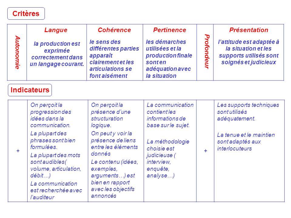 A utonomie Langue la production est exprimée correctement dans un langage courant. Cohérence le sens des différentes parties apparaît clairement et le
