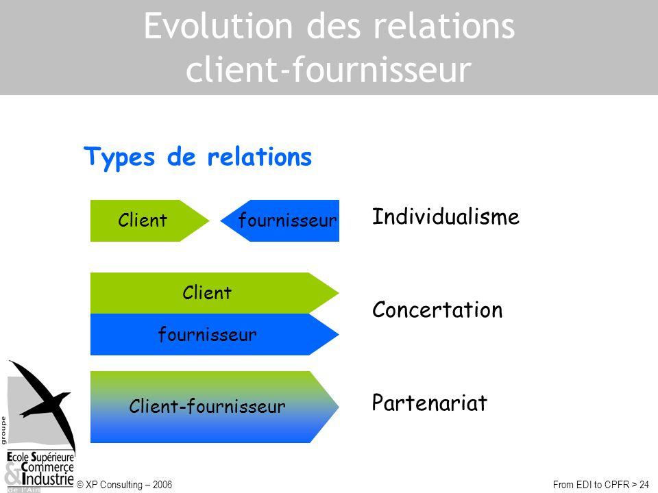 © XP Consulting – 2006From EDI to CPFR > 24 Evolution des relations client-fournisseur Clientfournisseur Client fournisseur Client-fournisseur Individualisme Concertation Partenariat Types de relations