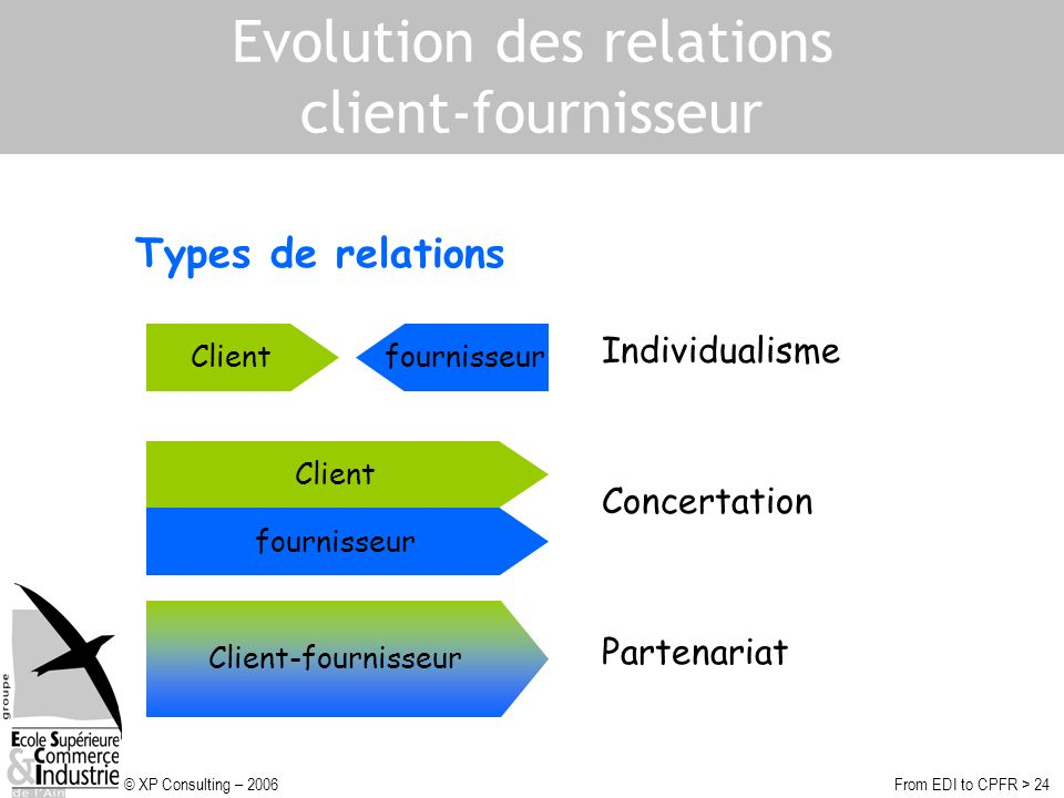 © XP Consulting – 2006From EDI to CPFR > 24 Evolution des relations client-fournisseur Clientfournisseur Client fournisseur Client-fournisseur Individ