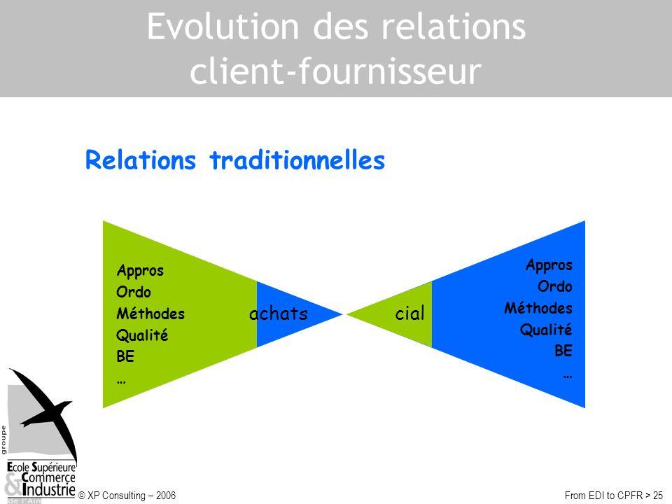 © XP Consulting – 2006From EDI to CPFR > 25 Evolution des relations client-fournisseur Relations traditionnelles Appros Ordo Méthodes Qualité BE … achats Appros Ordo Méthodes Qualité BE … cial