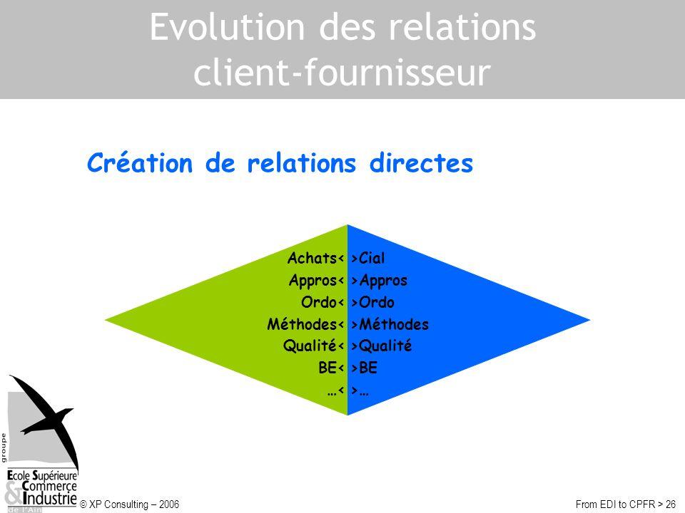 © XP Consulting – 2006From EDI to CPFR > 26 Evolution des relations client-fournisseur Création de relations directes >Cial >Appros >Ordo >Méthodes >Qualité >BE >… Achats< Appros< Ordo< Méthodes< Qualité< BE< …<