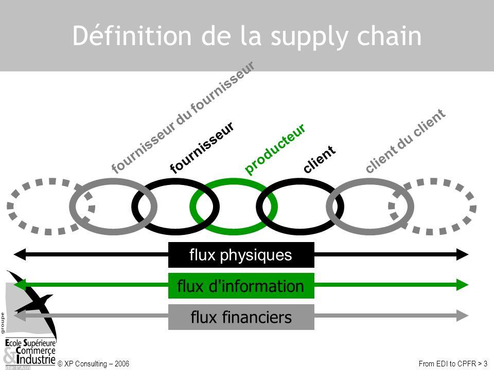 © XP Consulting – 2006From EDI to CPFR > 3 Définition de la supply chain producteurclient client du client fournisseur fournisseur du fournisseur flux physiques flux d informationflux financiers