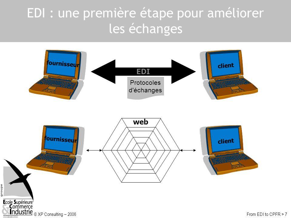 © XP Consulting – 2006From EDI to CPFR > 7 EDI : une première étape pour améliorer les échanges fournisseur client EDI fournisseur client web Protocoles d échanges