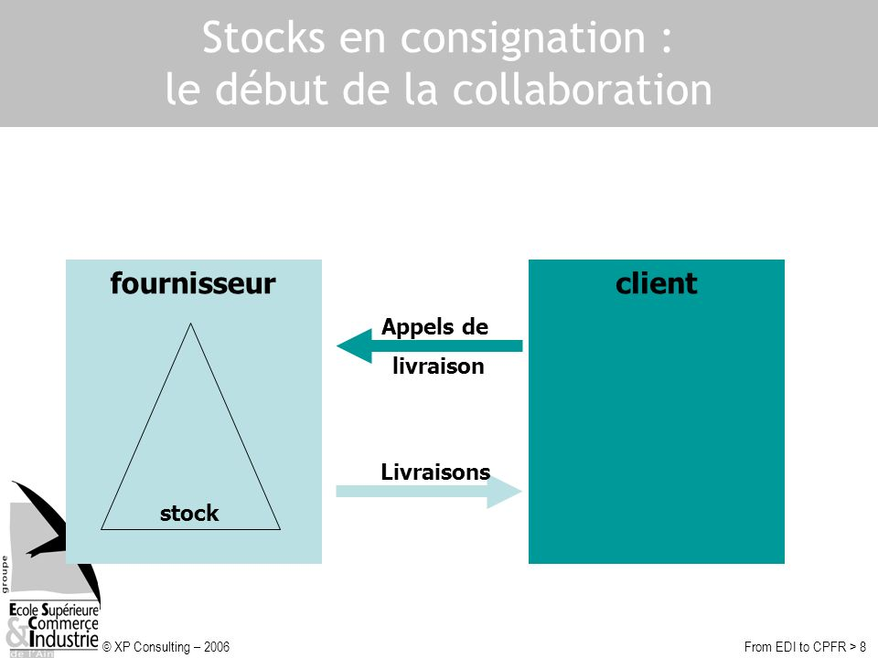 © XP Consulting – 2006From EDI to CPFR > 19 CPFR : concrétisation du supply-chain management Planification >.