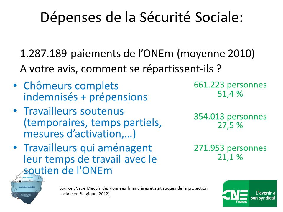 Dépenses de la Sécurité Sociale: 1.287.189 paiements de lONEm (moyenne 2010) A votre avis, comment se répartissent-ils ? 661.223 personnes 51,4 % 354.