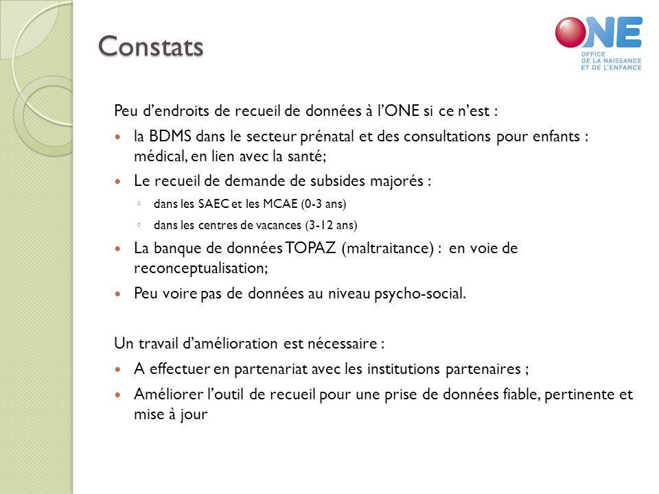 Constats Peu dendroits de recueil de données à lONE si ce nest : la BDMS dans le secteur prénatal et des consultations pour enfants : médical, en lien avec la santé; Le recueil de demande de subsides majorés : dans les SAEC et les MCAE (0-3 ans) dans les centres de vacances (3-12 ans) La banque de données TOPAZ (maltraitance) : en voie de reconceptualisation; Peu voire pas de données au niveau psycho-social.