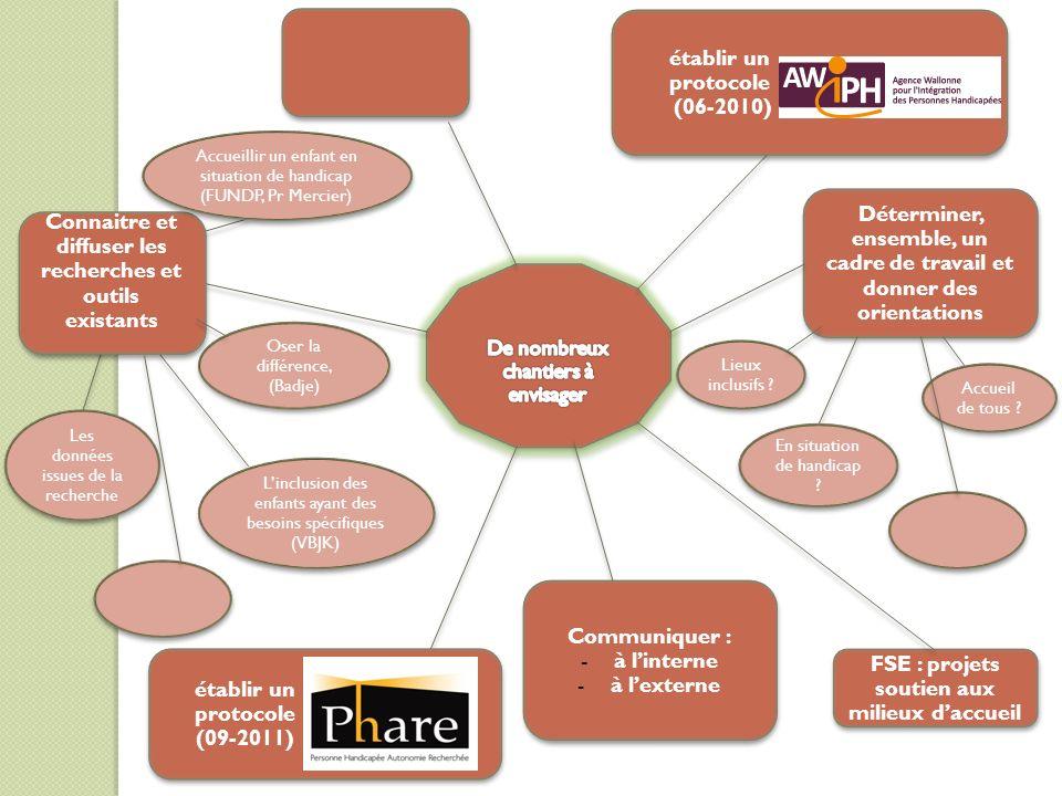 FSE : projets soutien aux milieux daccueil Lieux inclusifs .